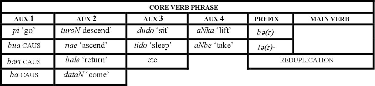 table A.56