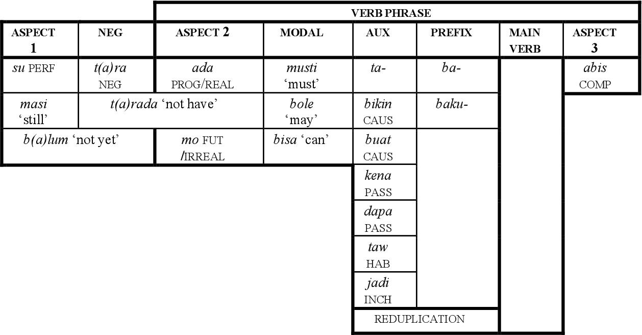 table A.68