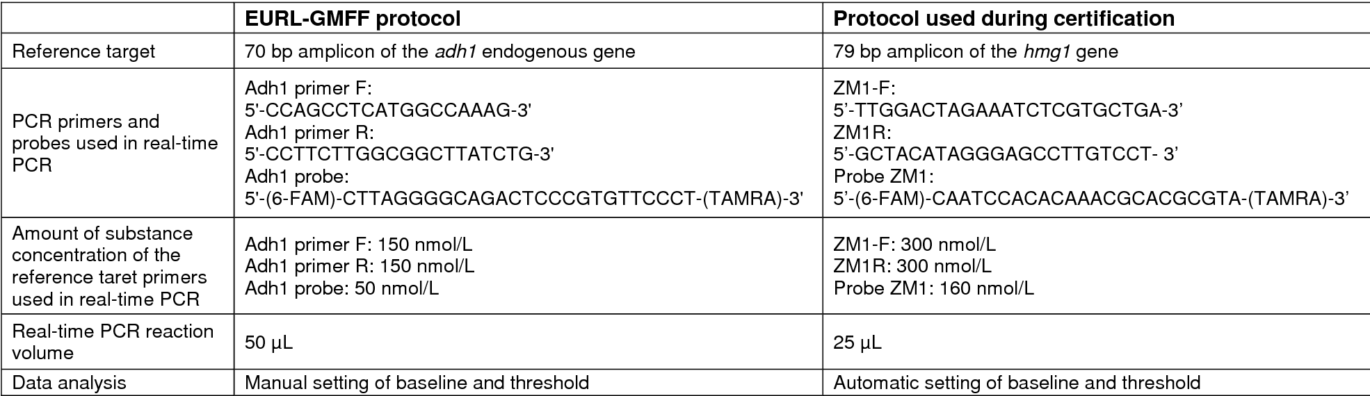 PDF] Certification of Plasmid DNA containing NK 603 Maize DNA ...