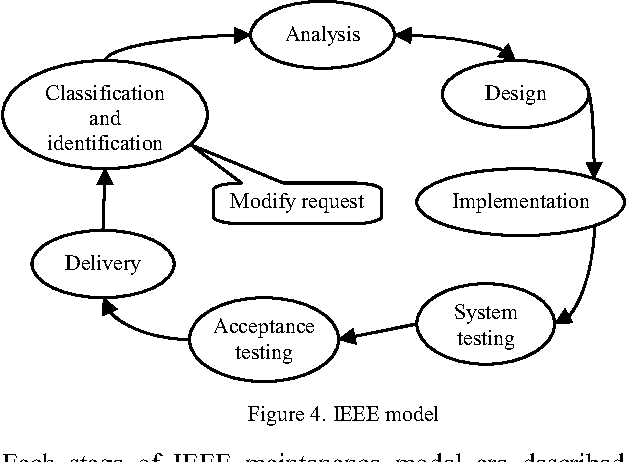 Figure 4 from Software Maintenance Process Model and