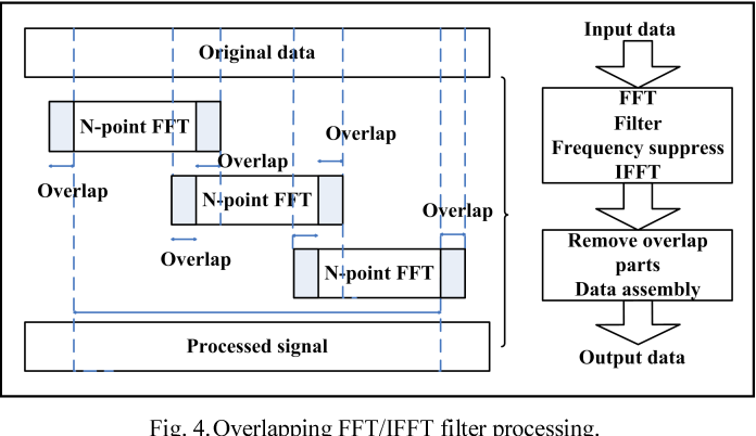 Figure 4 from A reconfigurable overlapping FFT/IFFT filter