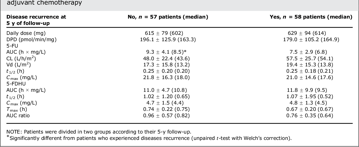 Table 3 From 5 Fluorouracil Pharmacokinetics Predicts Disease Free Survival In Patients Administered Adjuvant Chemotherapy For Colorectal Cancer Semantic Scholar