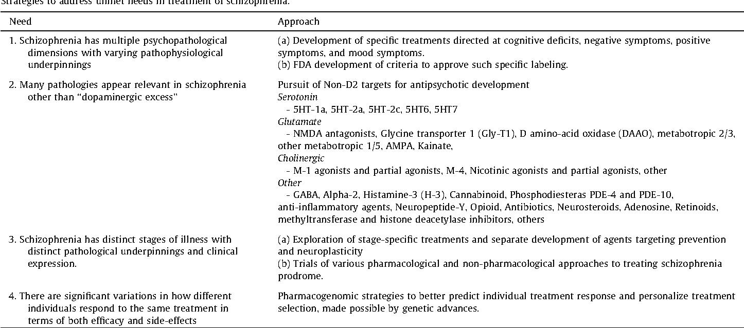 Antipsychotic treatment of schizophrenia: an update