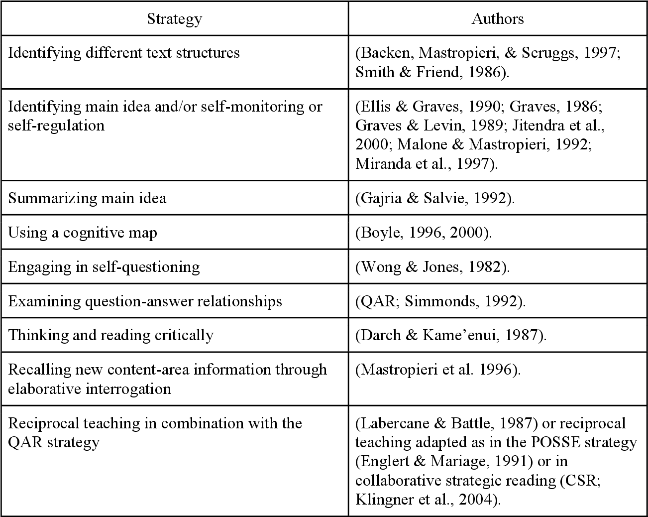 - Table 3 From Comprehension Strategies For Middle School Students