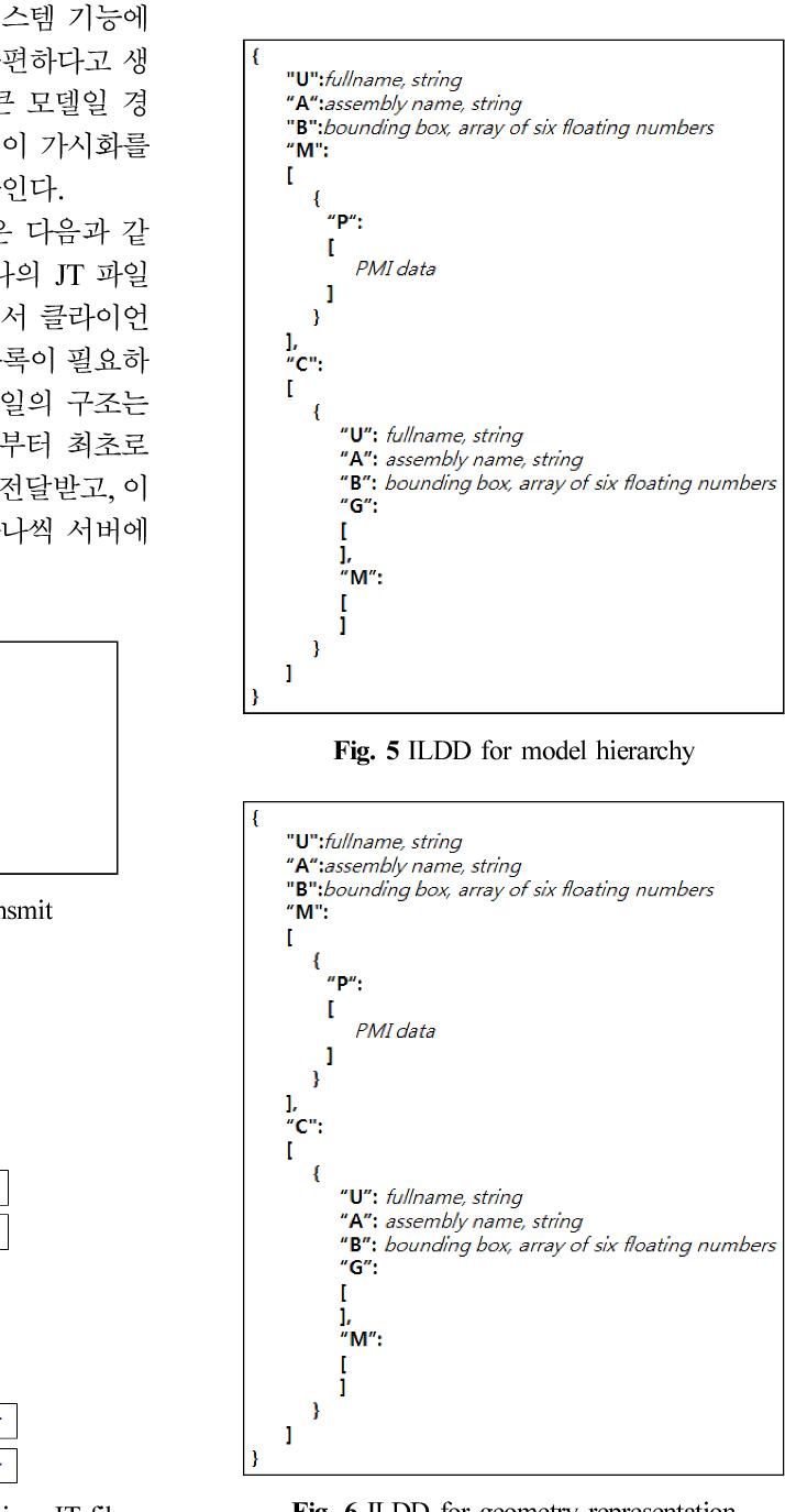 PDF] A Method for Visualizing a Large JT File of Ship Blocks