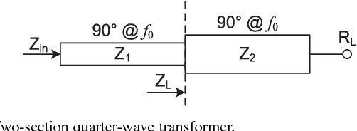 Figure 1 from Wideband Two-Section Impedance Transformer