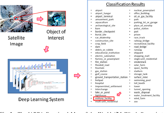 Satellite Image Classification with Deep Learning - Semantic