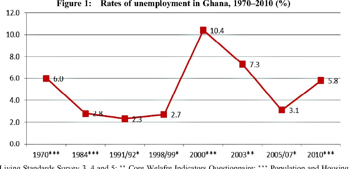 Determinants of Unemployment in Ghana - Semantic Scholar