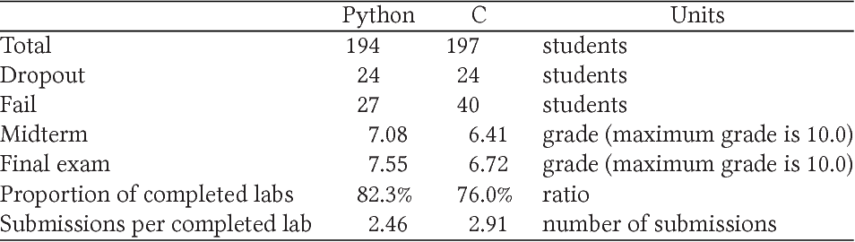 A Controlled Experiment on Python vs C for an Introductory