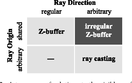 PDF] The Irregular Z-Buffer and its Application to Shadow
