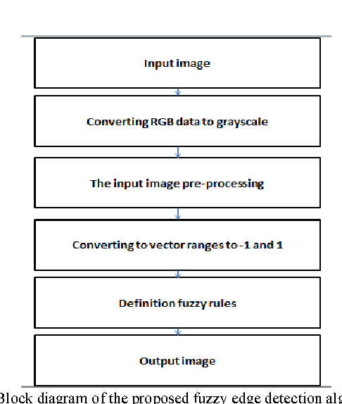 Figure 2 from An efficient implementation of fuzzy edge