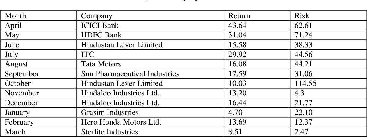 Pdf Application Of Markowitz Model In Analysing Risk And Return A Case Study Of Bse Stock Semantic Scholar