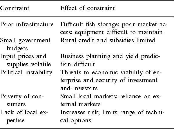 The evolution of aquaculture in African rural and economic