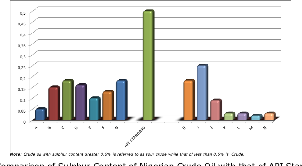 Figure 2 from PHYSICOCHEMICAL STUDIES OF NIGERIA'S CRUDE OIL ...