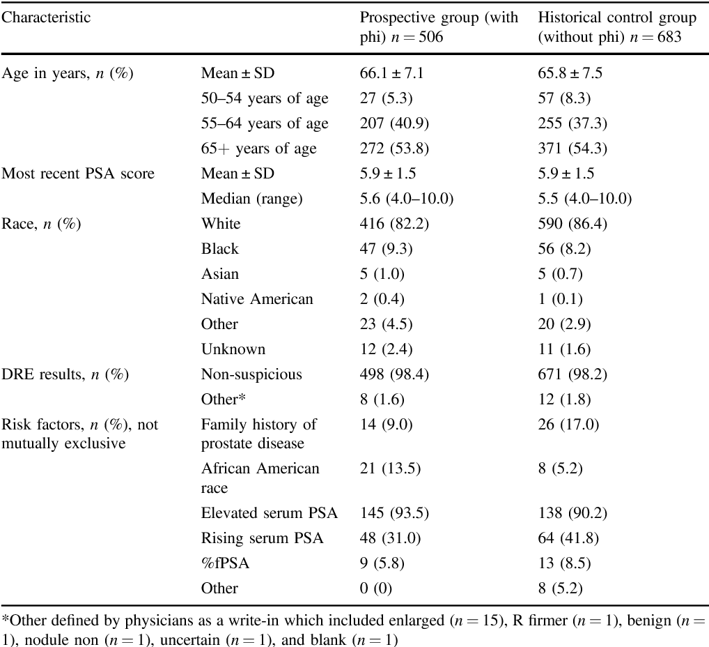 Table 1 from Clinical utility of the Prostate Health Index