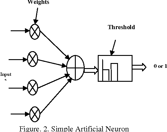 Design of MAC unit in artificial neural network architecture