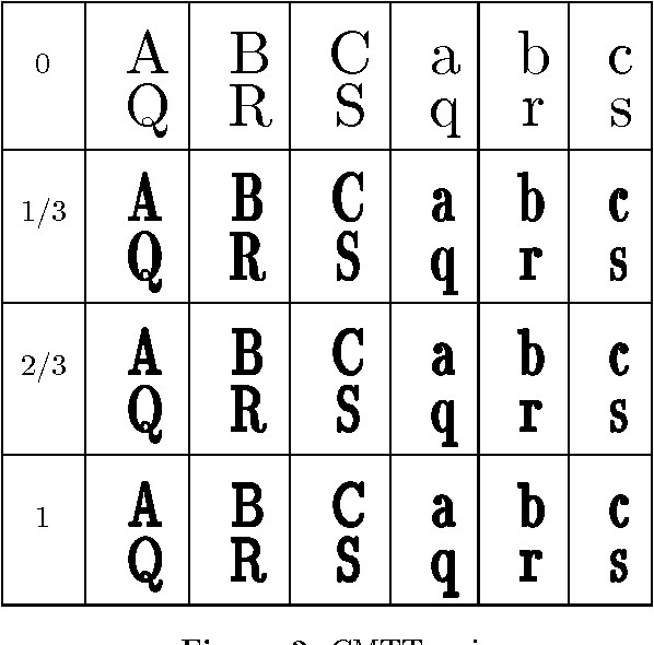 Figure 3 from Computer Modern Typefaces as the Multiple