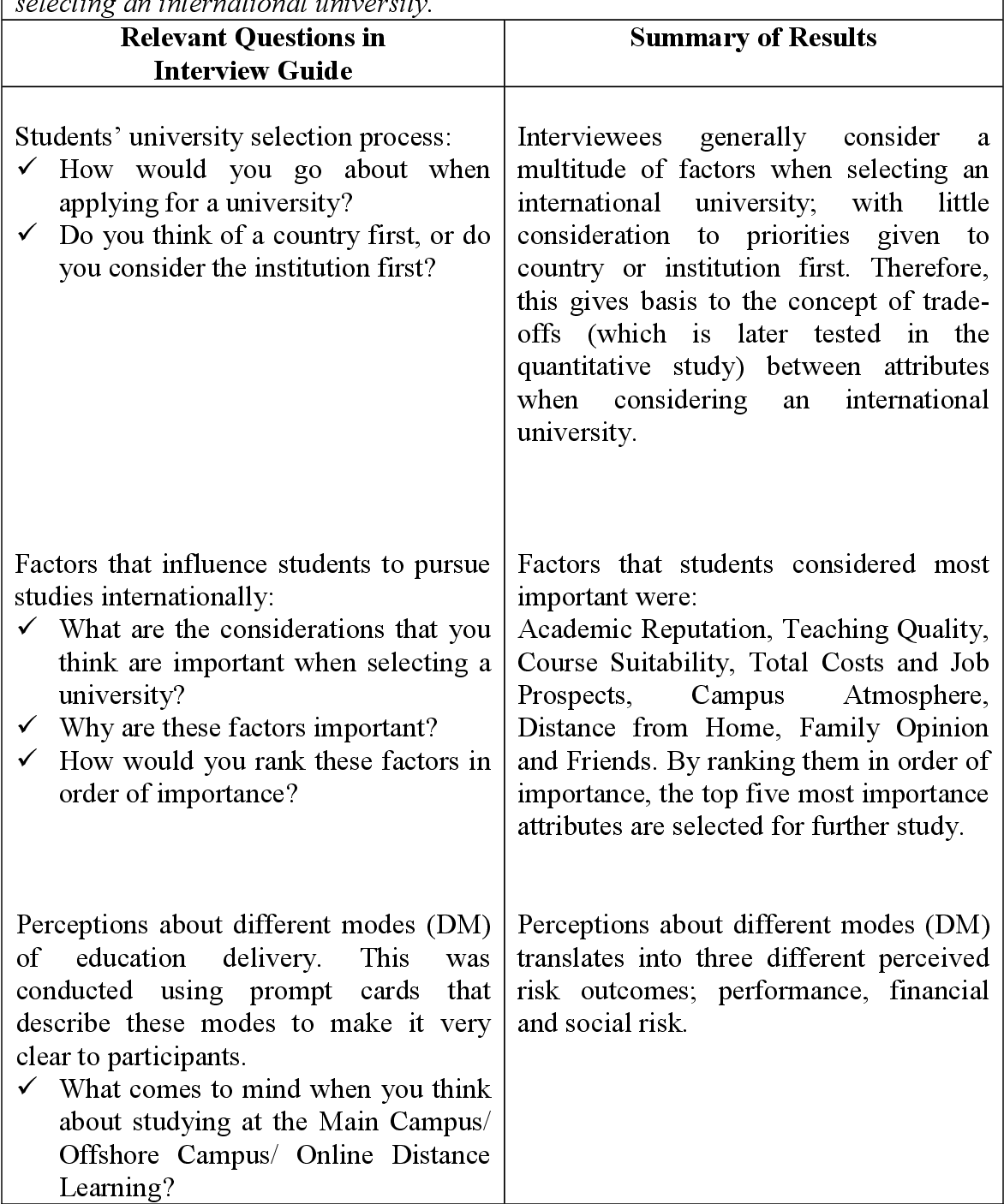 PDF] Effects country and delivery mode have on pre-university ...