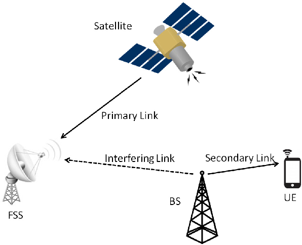 Global Fixed Satellite Service Market 2020 Research by Business Analysis,  Growth Strategy and Industry Development to 2025 – The Courier