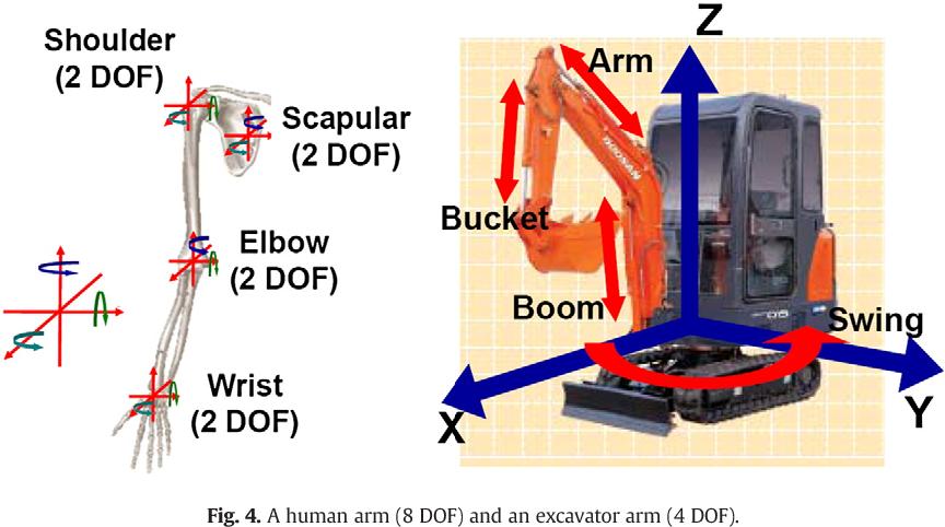 Excavator tele-operation system using a human arm - Semantic