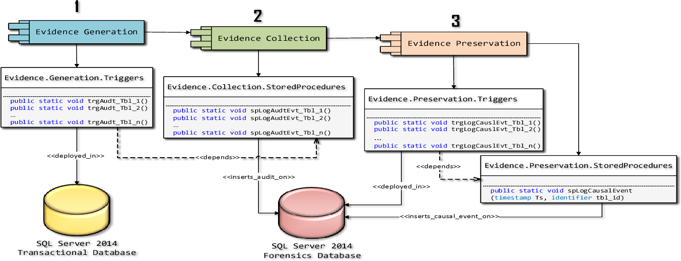 Figure 4 From Implementing Chain Of Custody Requirements In Database Audit Records For Forensic Purposes Semantic Scholar