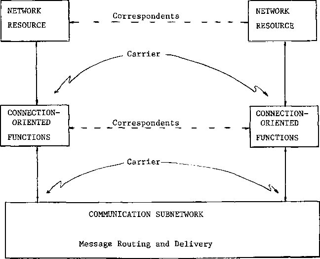 Figure 1 from A centralized approach to computer network