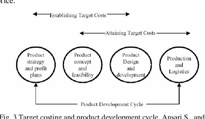 PDF] Target and Kaizen Costing - Semantic Scholar