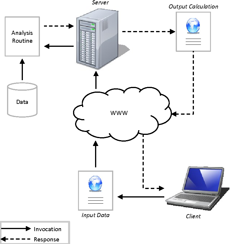 Figure 1 from Models as web services using the Open