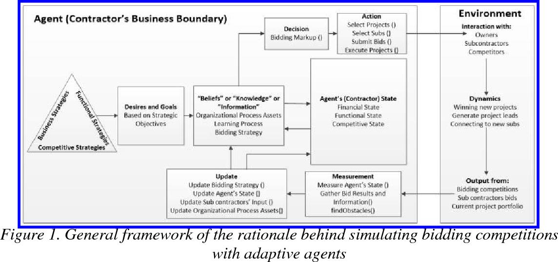 PDF] Quantitative Analysis of Bidding Strategies: A Hybrid Agent ...