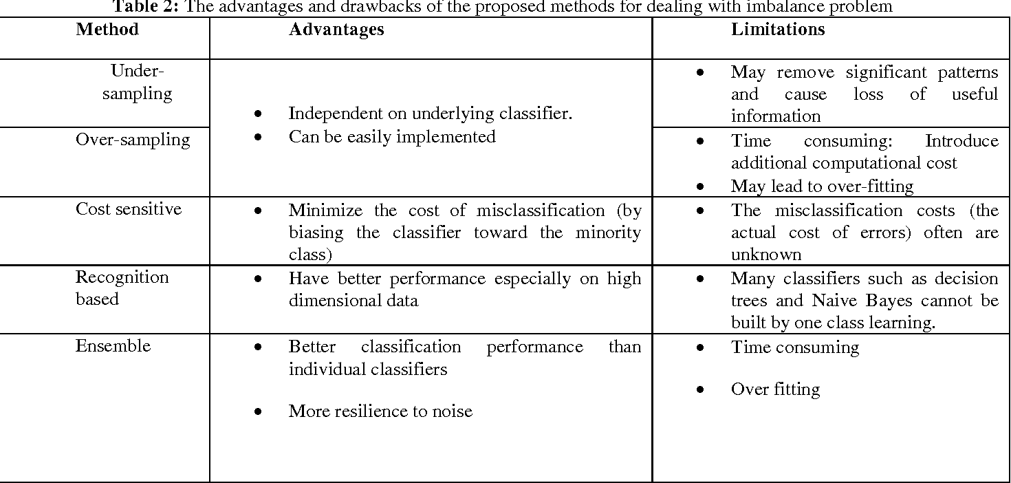 PDF] A Review of Class Imbalance Problem - Semantic Scholar