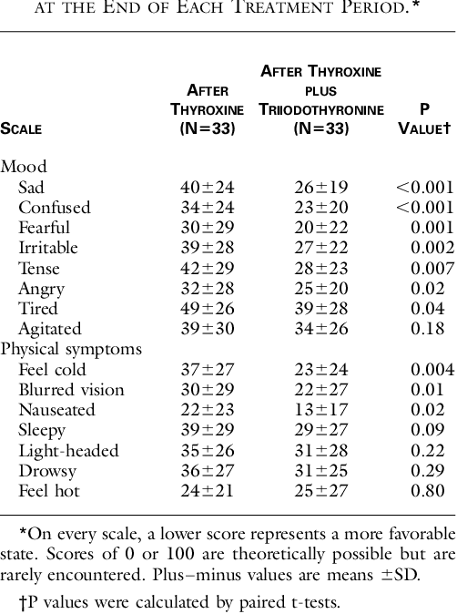 Pdf Effects Of Thyroxine As Compared With Thyroxine Plus Triiodothyronine In Patients With Hypothyroidism Semantic Scholar