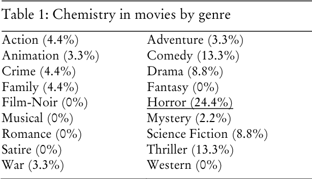 Table 1 From Chemists And Their Craft In Fiction Film Semantic