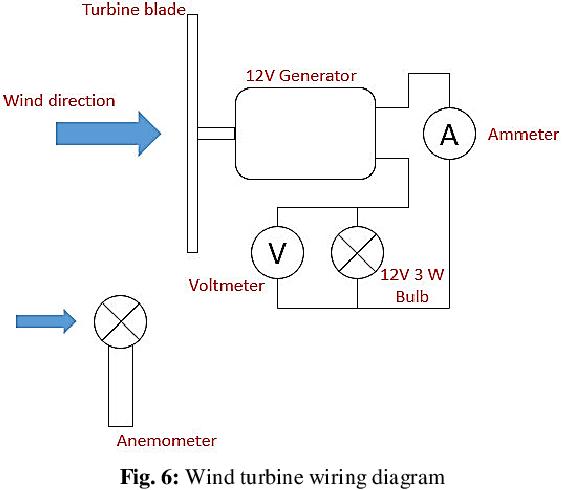 Figure 6 from Comparison of horizontal axis wind turbine (HAWT) and  vertical axis wind turbine (VAWT)   Semantic Scholar   Wind Turbine Wiring Diagram      Semantic Scholar