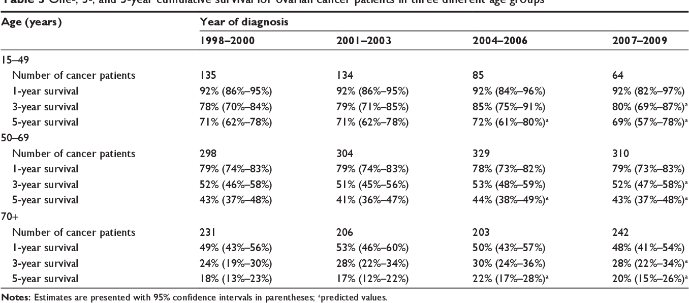 Table 3 From Survival Of Patients With Ovarian Cancer In Central And Northern Denmark 1998 2009 Semantic Scholar