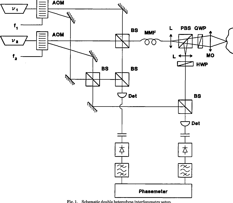 PDF] Two wavelength double heterodyne interferometry using a ...