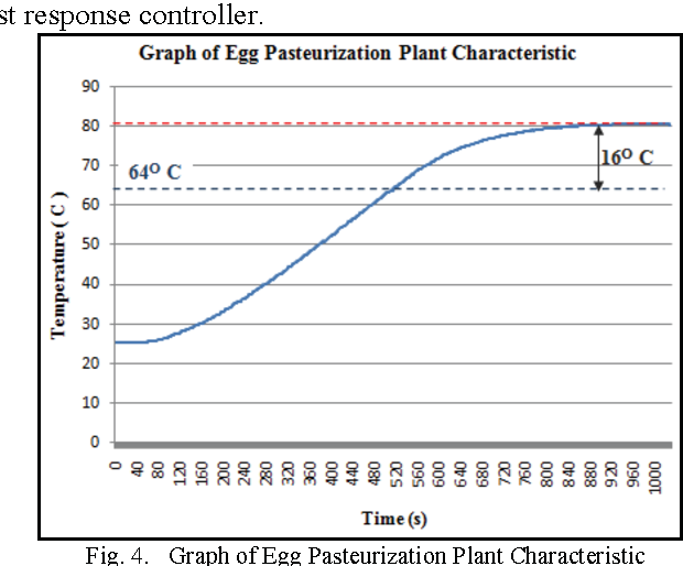 Temperature control of liquid egg pasteurization system