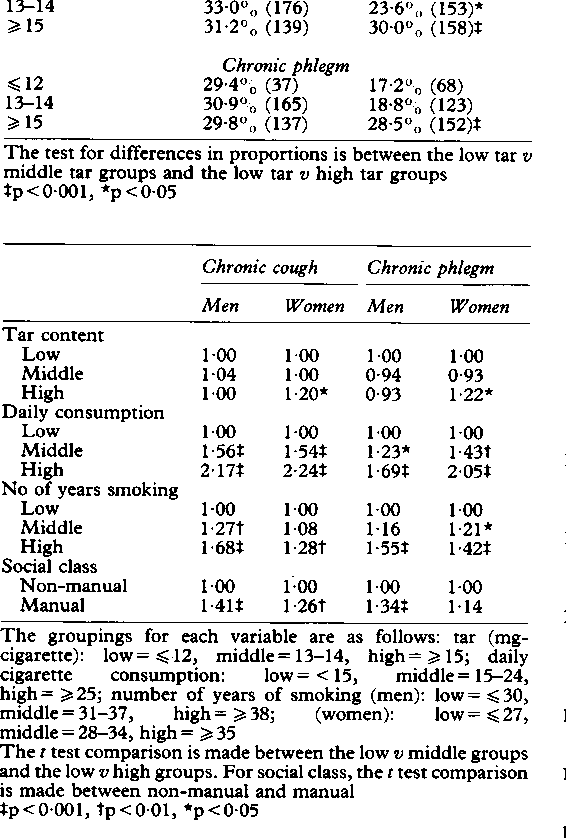 Table IV from Cigarette tar content and symptoms of chronic