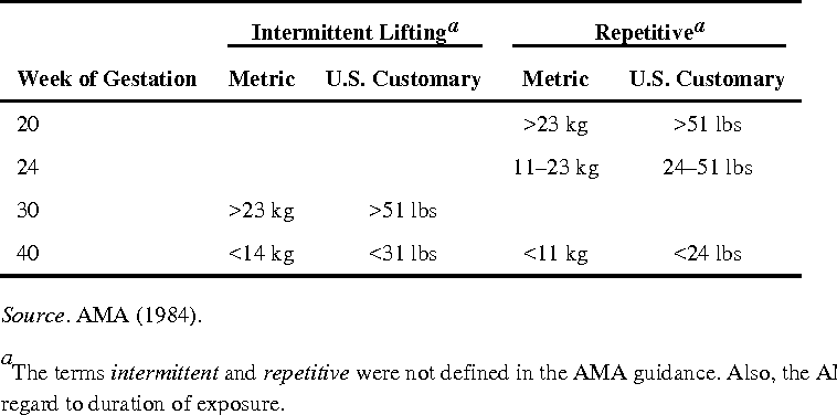 PDF] Provisional Recommended Weight Limits for Manual Lifting ...