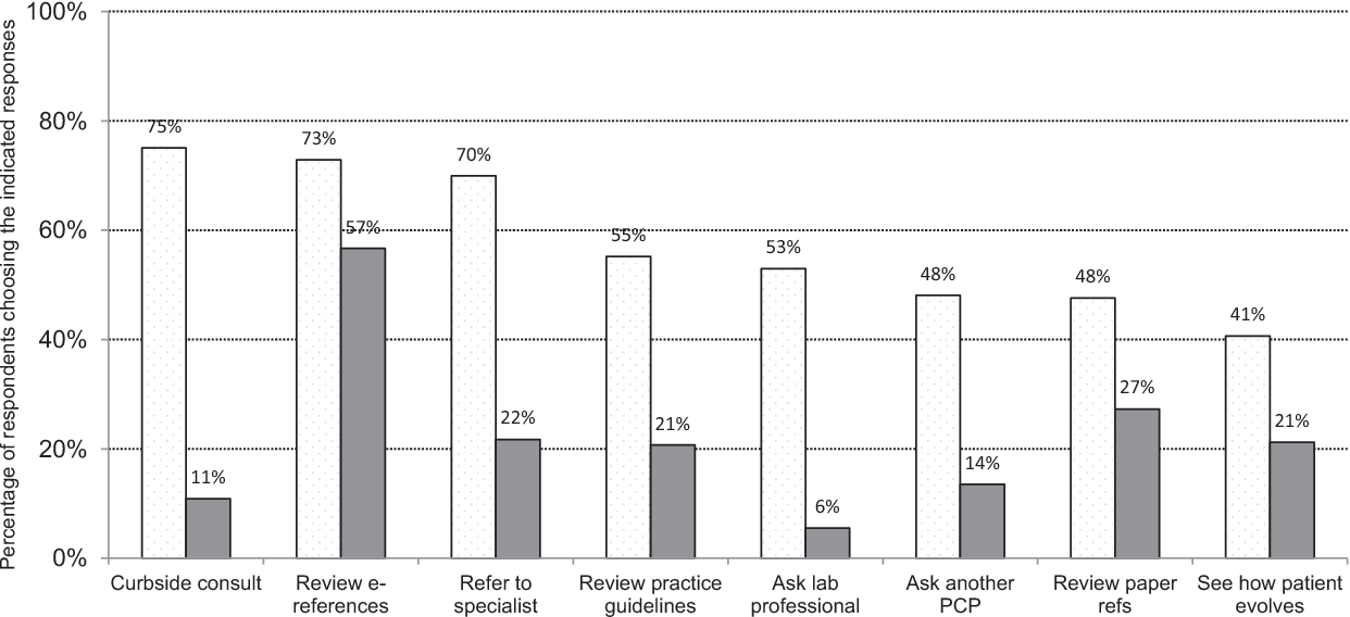 Laboratory Results Diagram.Figure 1 From Primary Care Physicians Challenges In