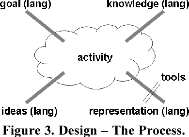 Pdf Software Design And Architecture The Once And Future Focus Of Software Engineering Semantic Scholar