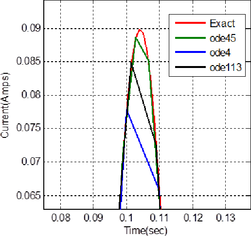 Figure 3 from Ordinary Differential Equations: MATLAB