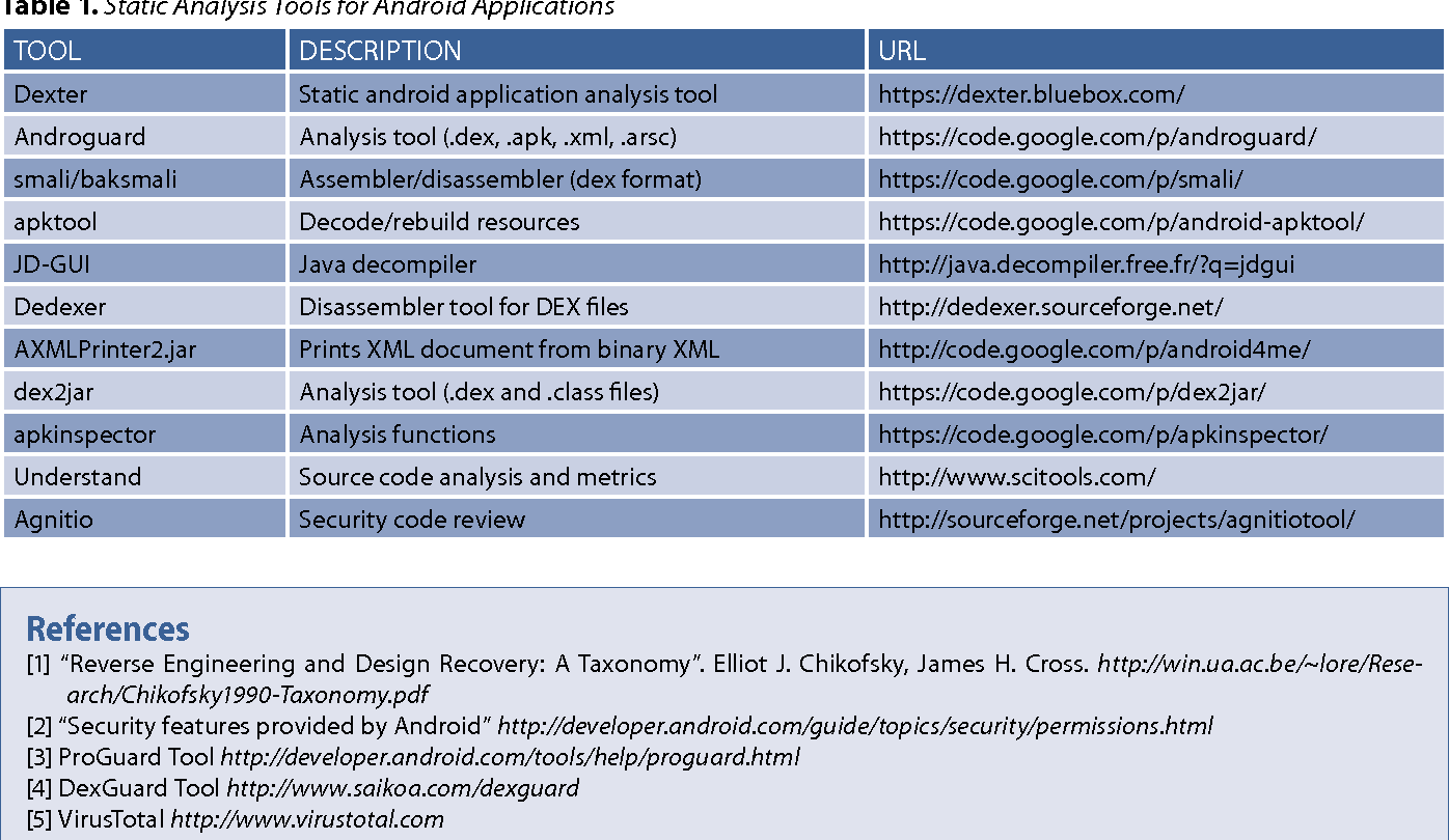 Pdf Android Reverse Engineering An Introductory Guide To Malware Analysis Semantic Scholar