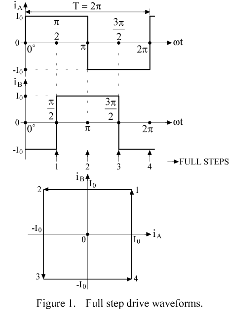 Precision microstepping system for bipolar stepper motor