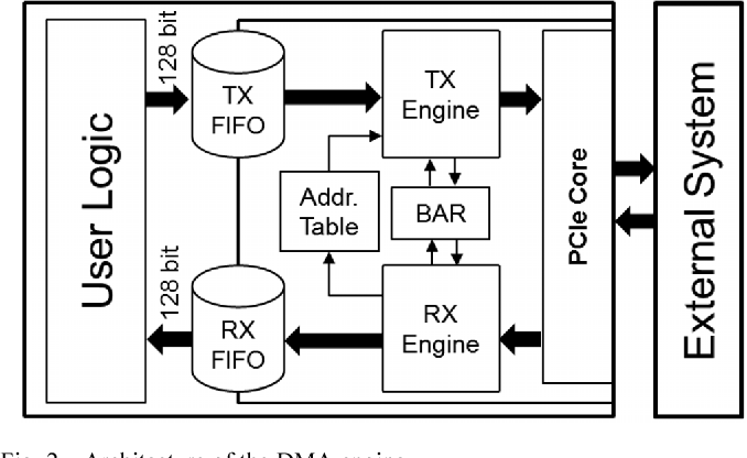 Figure 2 from A PCIe DMA Architecture for Multi-Gigabyte Per