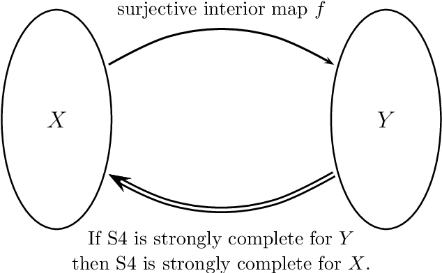 Pdf Strong Completeness Of S4 For Any Dense In Itself Metric
