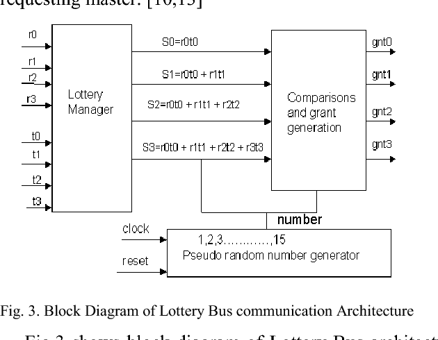 A Design Approach to AMBA (Advanced Microcontroller Bus