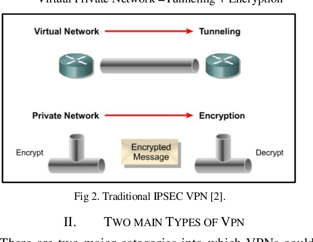 PDF] Implementing Virtual Private Network using Ipsec