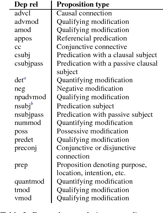 Table 2 from Idea density for predicting Alzheimer's disease