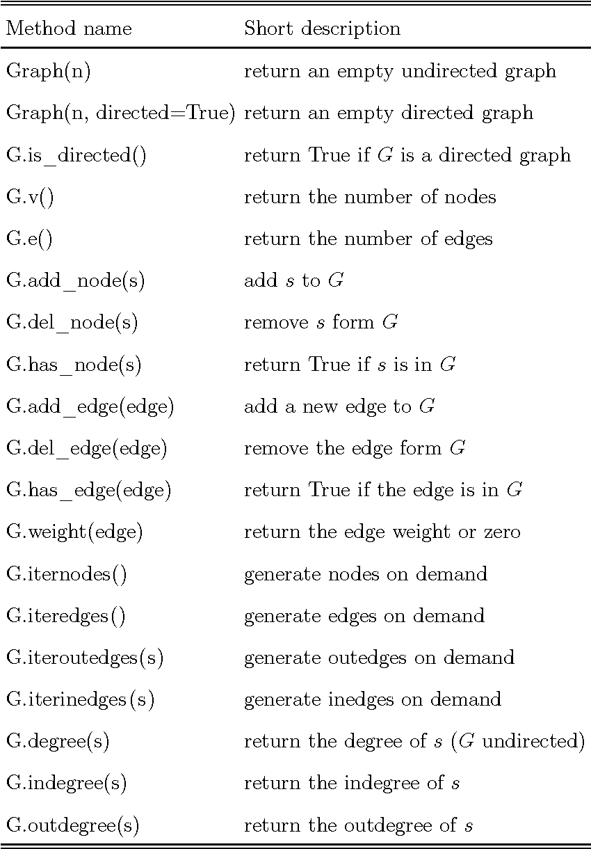 Table I from Weighted graph algorithms with Python