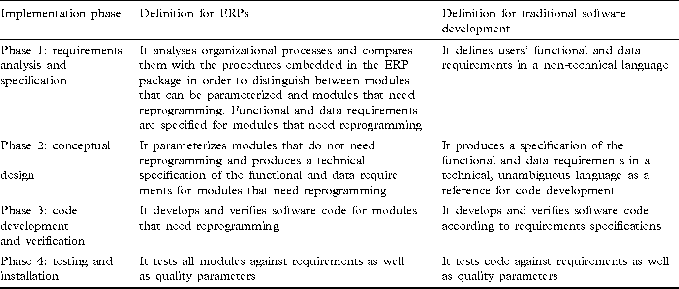 Predicting the implementation effort of ERP projects